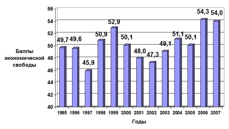 Динамика российского рейтинга в Индексе экономической свободы (диаграмма)